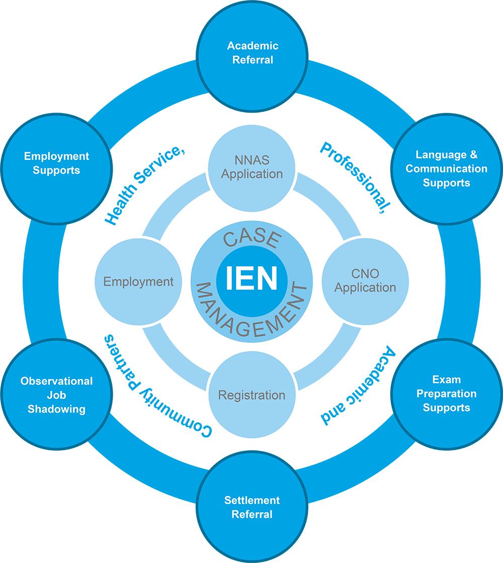 CARE-Centre-Program-Model-Diagram-Blue-2017-1.png